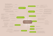 Mind map: GIDDENS Y LA RADICALIZACIÓN DE LA MODERNIDAD