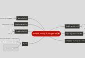 Mind map: Pocket money management