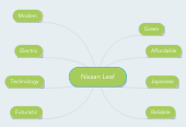 Mind map: Nissan Leaf