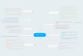 Mind map: Body Systems