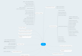 Mind map: GSA
