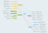 Mind map: Technology Standards in Education