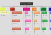 Mind map: Conceptos y Métodos