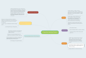 Mind map: Cognitive Learning Theory
