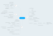 Mind map: Generatie Y
