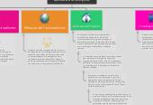 Mind map: Enfoques de la investigación aplicada a la disciplina.