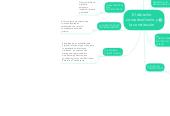Mind map: El derechoconsuetudinario yla constitución