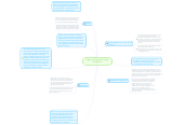Mind map: Piaget and Vygotsky: Theory Comparison