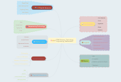 Mind map: STEM (Science, Technology, Engineering, Mathematics