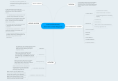 Mind map: Hotel and Restaurant Association of the Philippines