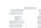 Mind map: Gobiernos de la TI Y GobiernoCorporativo