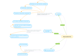 Mind map: ANALGESICOS