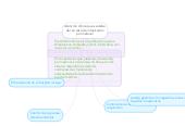 Mind map: Atención clínica que se debedar en caso de intoxicaciónpor metanol