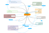 Mind map: Core Business