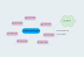 Mind map: Adhunik bharat