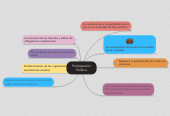 Mind map: Participación Política