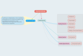 Mind map: FRACASO ESCOLAR