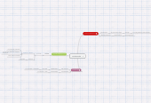Mind map: werkwoorden