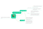 Mind map: Flipped Classroom.