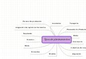 Mind map: Tipos de planteamientos