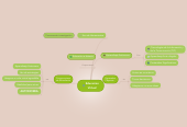Mind map: EducacionVirtual