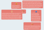 Mind map: Fase Intermedia