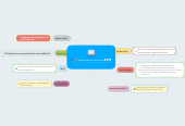 Mind map: whole person education