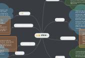 Mind map: STEM