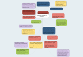 Mind map: Technology Standards for Education