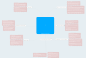 Mind map: Programa de Post Consumo