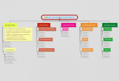 Mind map: SIMILARITIES AND DIFFERENCES