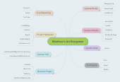 Mind map: Matthew's Art Ecosystem