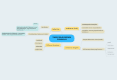 Mind map: TAKRIF DAN DEFINISI TAMADUN