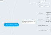 Mind map: L'organisation comptable