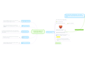 Mind map: COMPORTAMIENTO