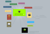 Mind map: Teaching Strategies for Differentiated Instruction