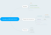 Mind map: Academia REFUGIOTECH