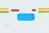 Mind map: ÉTICAencontrar el bien estudiando los fundamentos, causas razones de lo bueno y lo malo de la conducta humana