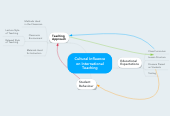 Mind map: Cultural Influence on International Teaching