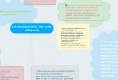 Mind map: Caracteristicas de la Educación a Distancia