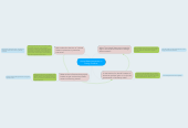 Mind map: Untied States Intervention in Foreign Conflicts.