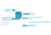 Mind map: Democracia = Poder del Pueblo que reside en cu capacidad para elegir a sus Representantes