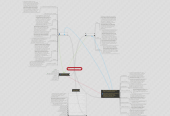 Mind map: hip and groin pain