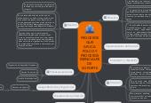 Mind map: PROCESOS QUE APLICA POLCO Y PROCESOS ESENCIALES DE SOPORTE