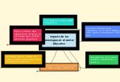 Mind map: Impacto de las tecnologías en el sector educativo