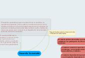 Mind map: Desarrollo Sustentable