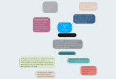 Mind map: Filosofia de Unitec