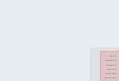 Mind map: ส่วนประกอบสำหรับการทำแกงเลียงกุ้ง