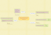 Mind map: How to Implementing 21st Century Learning in Our Classrooms