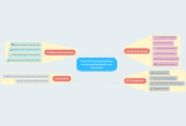 Mind map: How 21st century learning can be implemented in our classroom?